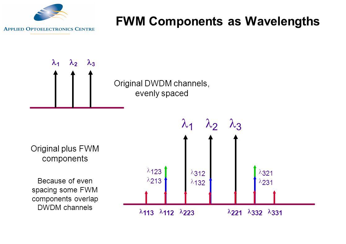 1 2 3 1 2 3 123 213 113 112 223 221 332 331 312 132 321 231 Original plus FWM components Because of even spacing some FWM components overlap DWDM chan