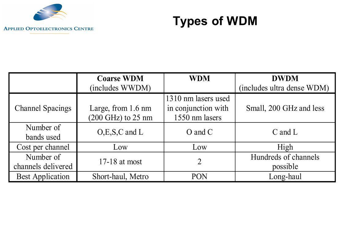 Types of WDM
