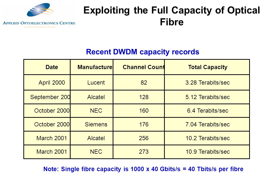 DateManufacturerChannel CountTotal Capacity April 2000Lucent823.28 Terabits/sec September 2000Alcatel1285.12 Terabits/sec October 2000NEC1606.4 Terabi