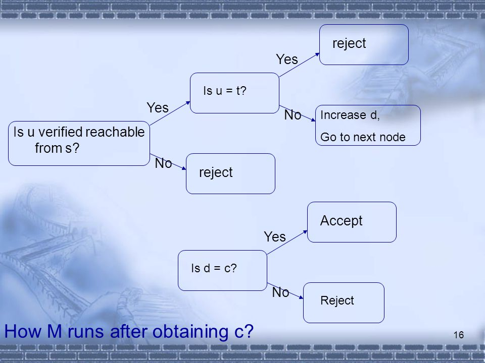 16 How M runs after obtaining c. Is u verified reachable from s.