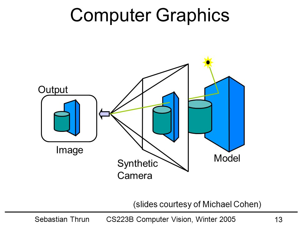 Sebastian Thrun CS223B Computer Vision, Winter 2005 12 Today's Goals Learn about CS223b Get Excited about Computer Vision Learn about image formation