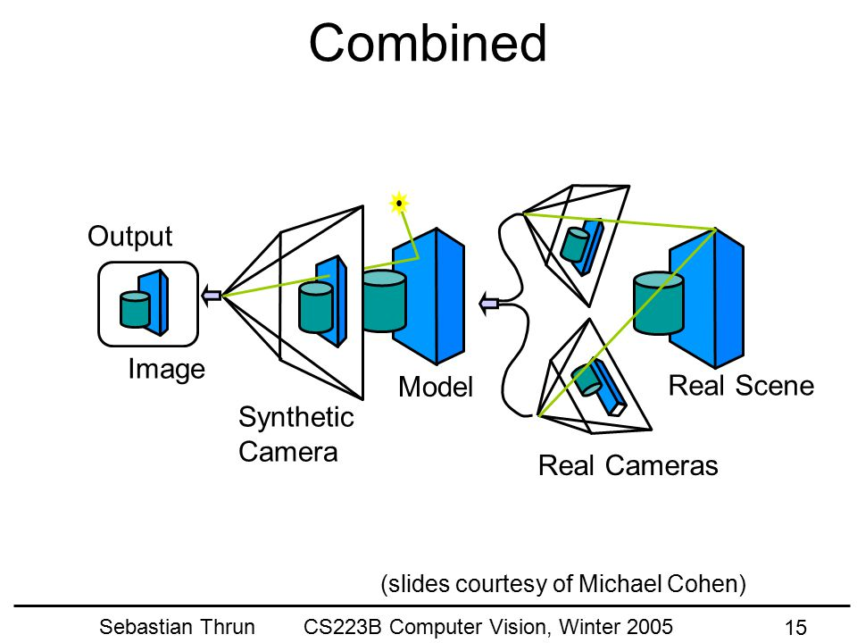 Sebastian Thrun CS223B Computer Vision, Winter 2005 14 Real Scene Computer Vision Real Cameras Model Output (slides courtesy of Michael Cohen)