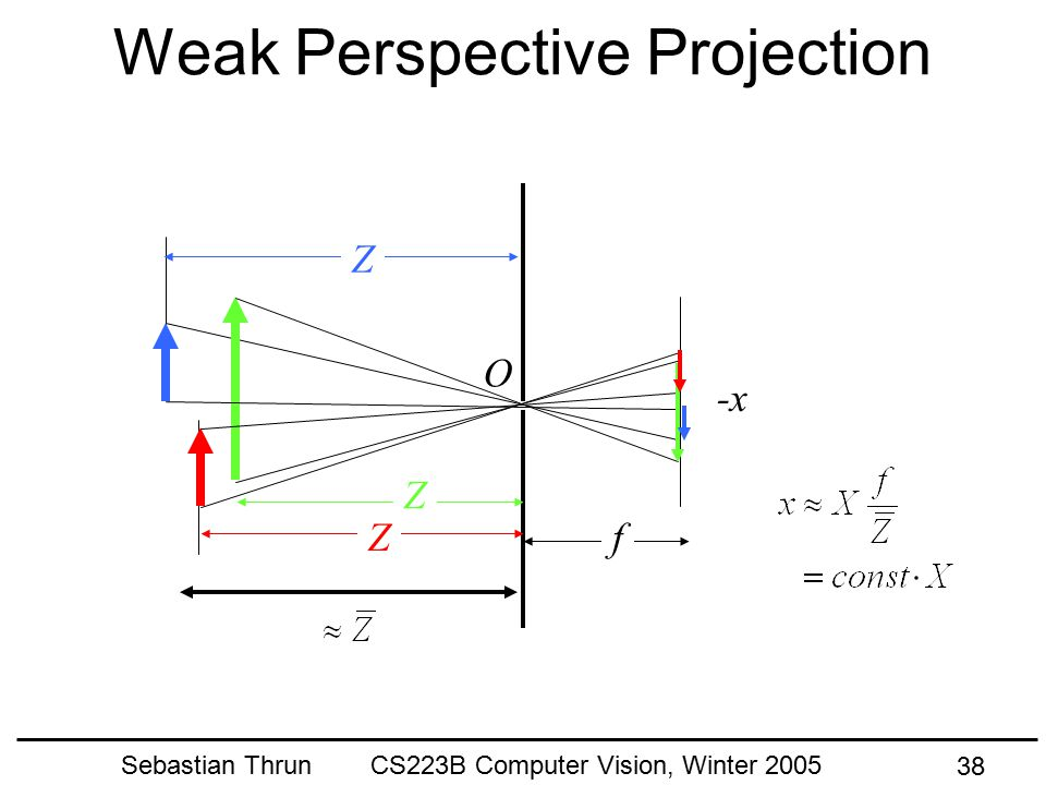 Sebastian Thrun CS223B Computer Vision, Winter 2005 37 Perspective Projection fZ X O -x