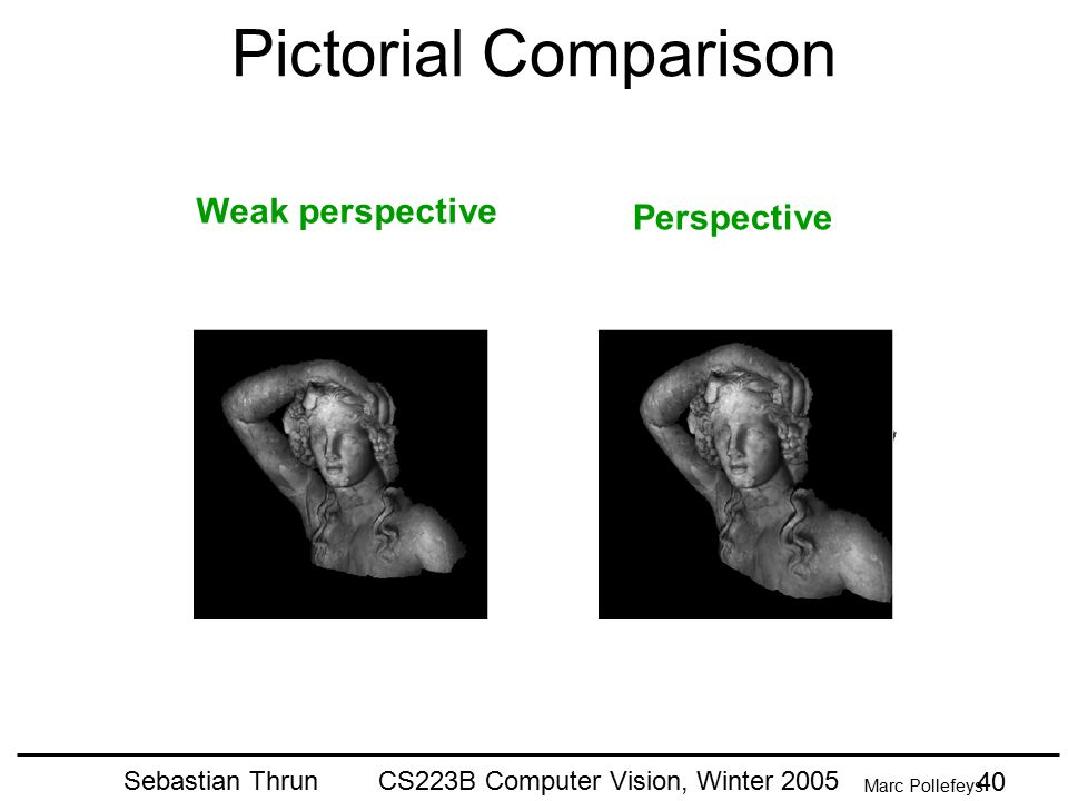 Sebastian Thrun CS223B Computer Vision, Winter 2005 39 Generalization of Orthographic Projection When the camera is at a (roughly constant) distance f