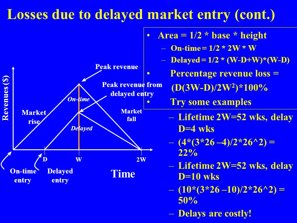 Losses due to delayed market entry (cont.) Area = 1/2 * base * height –On-time = 1/2 * 2W * W –Delayed = 1/2 * (W-D+W)*(W-D) Percentage revenue loss =