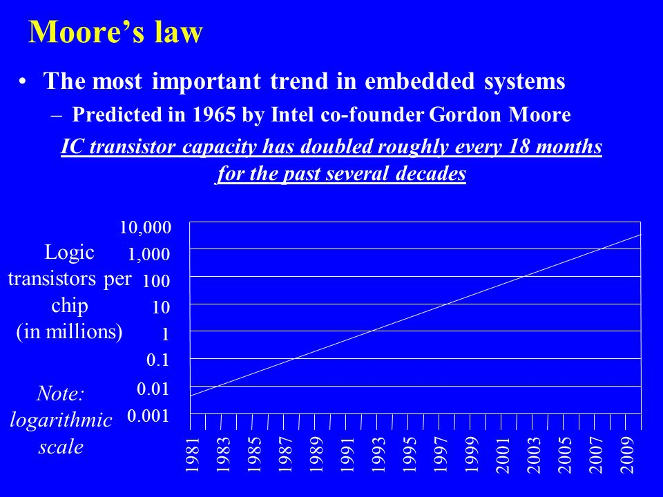 Moore's law The most important trend in embedded systems –Predicted in 1965 by Intel co-founder Gordon Moore IC transistor capacity has doubled roughl