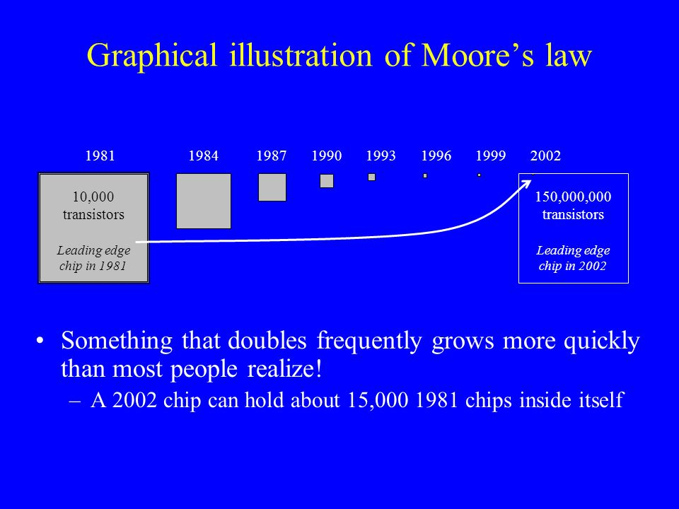 Graphical illustration of Moore's law 19811984198719901993199619992002 Leading edge chip in 1981 10,000 transistors Leading edge chip in 2002 150,000,