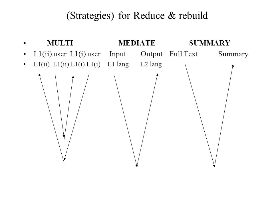 (Strategies) for Reduce & rebuild MULTI MEDIATE SUMMARY L1(ii) user L1(i) user Input Output Full Text Summary L1(ii) L1(ii) L1(i) L1(i) L1 lang L2 lan