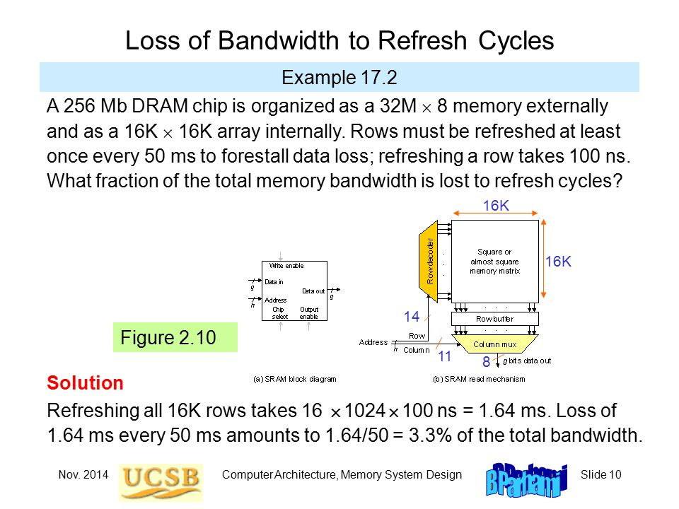 Nov. 2014Computer Architecture, Memory System DesignSlide 10 Loss of Bandwidth to Refresh Cycles Example 17.2 A 256 Mb DRAM chip is organized as a 32M