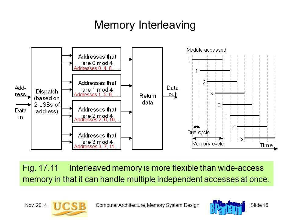 Nov. 2014Computer Architecture, Memory System DesignSlide 16 Memory Interleaving Fig.