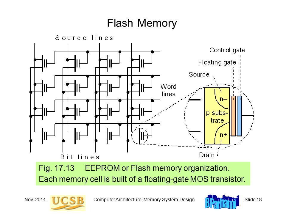 Nov. 2014Computer Architecture, Memory System DesignSlide 18 Flash Memory Fig.