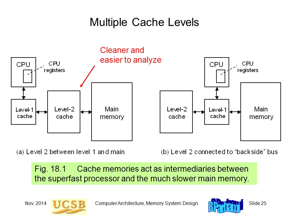 Nov. 2014Computer Architecture, Memory System DesignSlide 25 Multiple Cache Levels Fig.