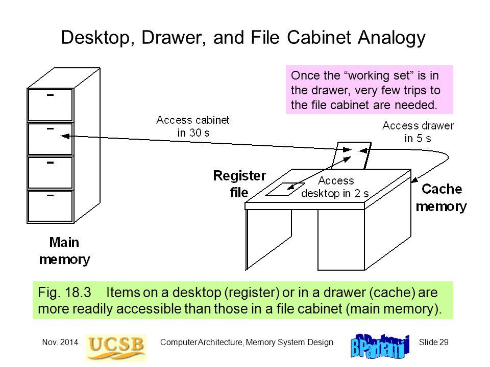 Nov. 2014Computer Architecture, Memory System DesignSlide 29 Desktop, Drawer, and File Cabinet Analogy Fig. 18.3 Items on a desktop (register) or in a
