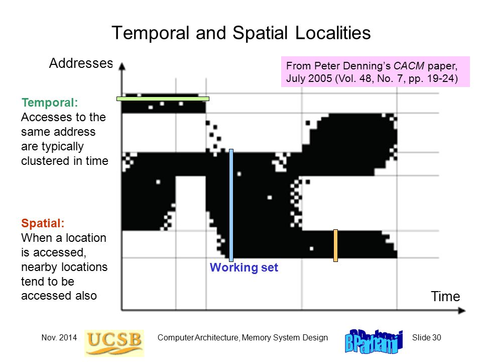 Nov. 2014Computer Architecture, Memory System DesignSlide 30 Temporal and Spatial Localities Addresses Time From Peter Denning's CACM paper, July 2005