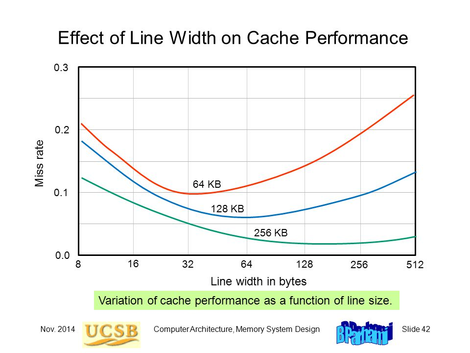 Nov. 2014Computer Architecture, Memory System DesignSlide 42 Effect of Line Width on Cache Performance Variation of cache performance as a function of