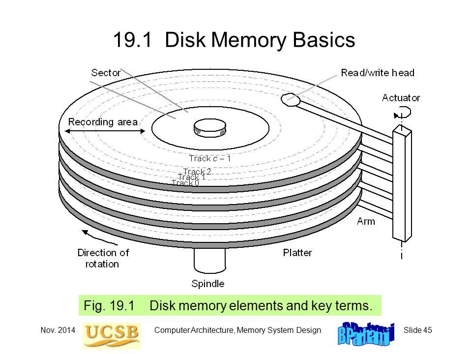 Nov. 2014Computer Architecture, Memory System DesignSlide 45 19.1 Disk Memory Basics Fig.