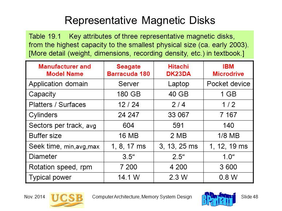 Nov. 2014Computer Architecture, Memory System DesignSlide 48 Representative Magnetic Disks Table 19.1 Key attributes of three representative magnetic