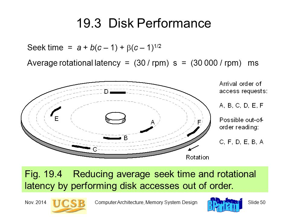 Nov. 2014Computer Architecture, Memory System DesignSlide Disk Performance Fig.