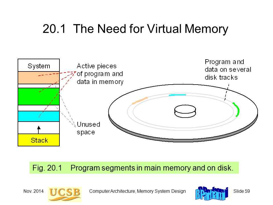 Nov. 2014Computer Architecture, Memory System DesignSlide The Need for Virtual Memory Fig.