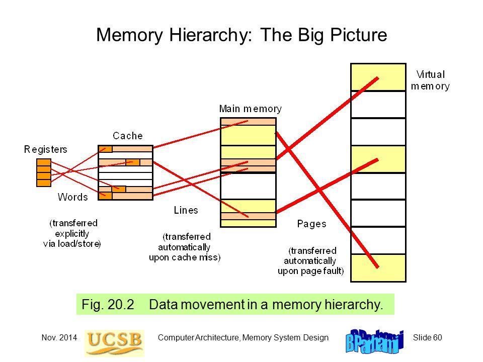 Nov. 2014Computer Architecture, Memory System DesignSlide 60 Fig.