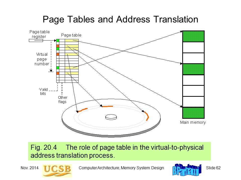 Nov. 2014Computer Architecture, Memory System DesignSlide 62 Page Tables and Address Translation Fig. 20.4 The role of page table in the virtual-to-ph