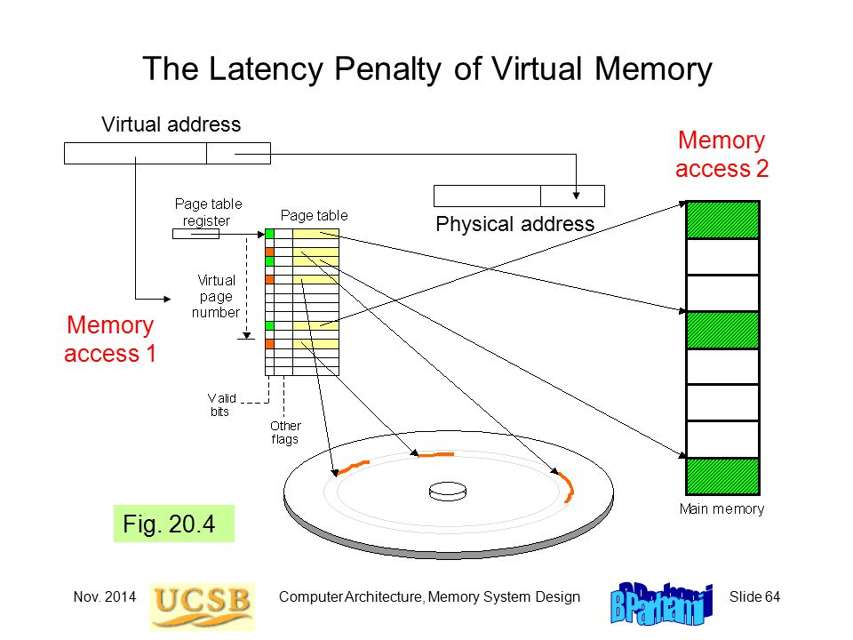 Nov. 2014Computer Architecture, Memory System DesignSlide 64 The Latency Penalty of Virtual Memory Virtual address Memory access 1 Fig. 20.4 Physical