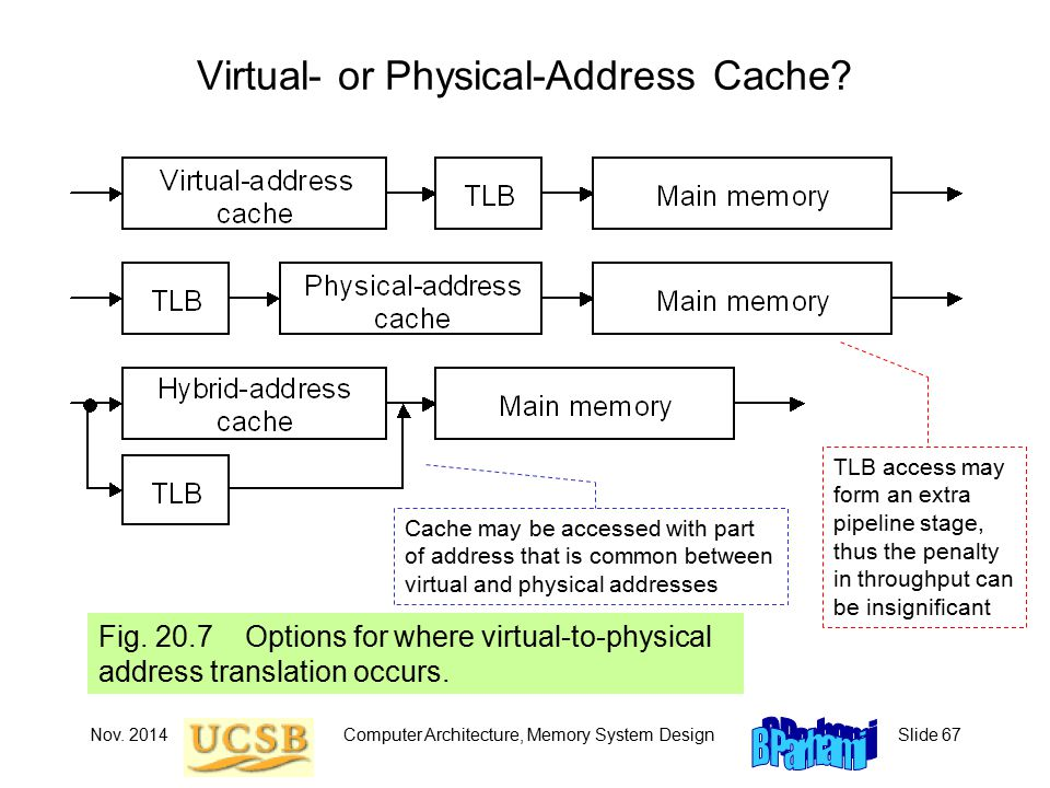 Nov. 2014Computer Architecture, Memory System DesignSlide 67 Virtual- or Physical-Address Cache.