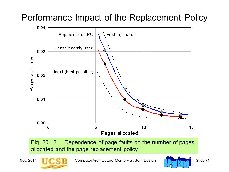 Nov. 2014Computer Architecture, Memory System DesignSlide 74 Performance Impact of the Replacement Policy Fig. 20.12 Dependence of page faults on the