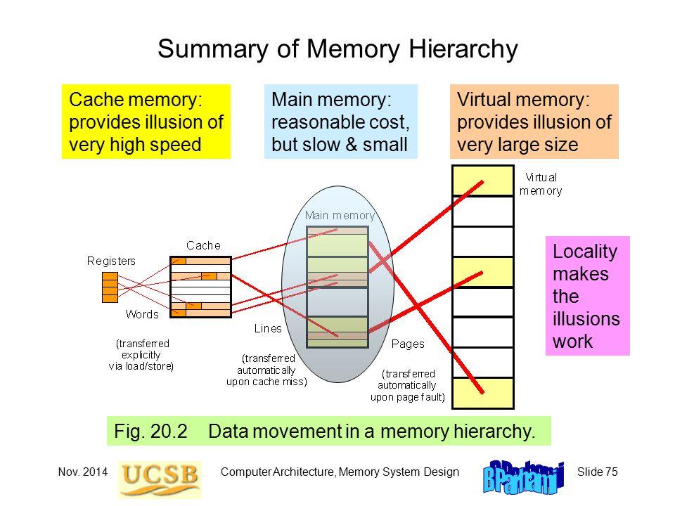 Nov. 2014Computer Architecture, Memory System DesignSlide 75 Fig.