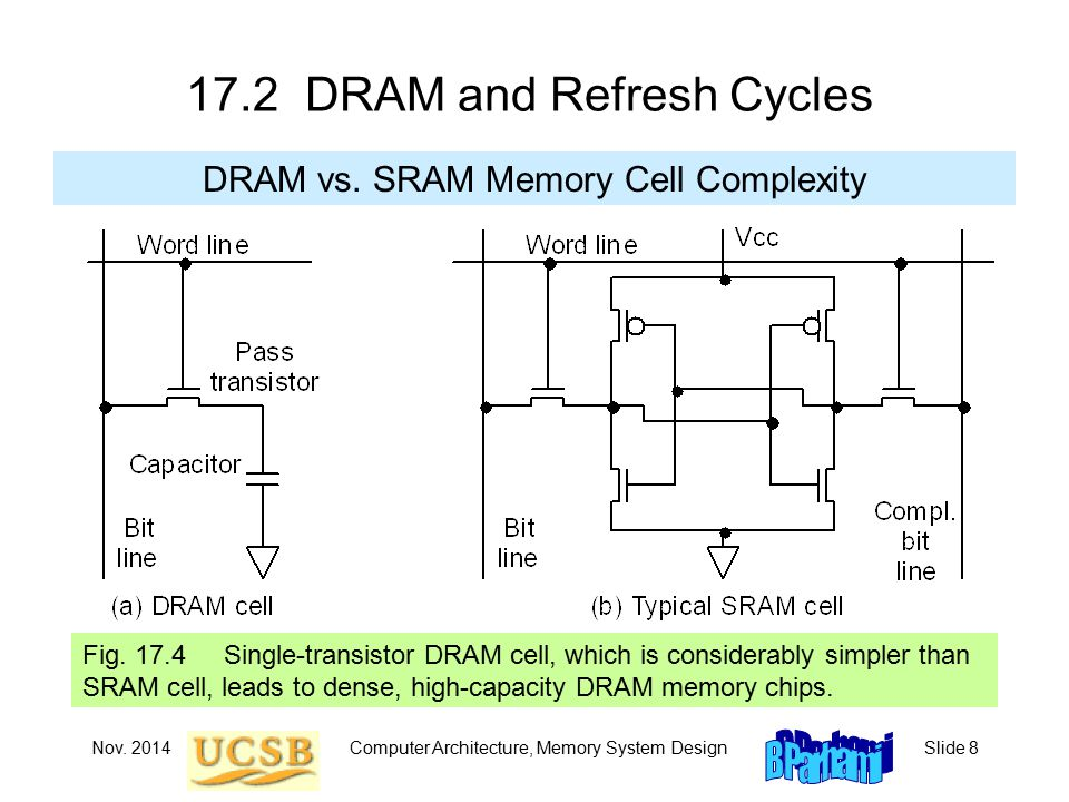 Nov. 2014Computer Architecture, Memory System DesignSlide DRAM and Refresh Cycles DRAM vs.