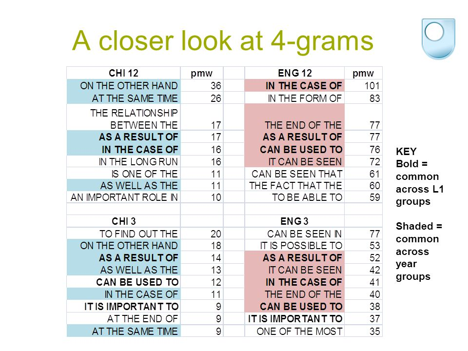 A closer look at 4-grams KEY Bold = common across L1 groups Shaded = common across year groups