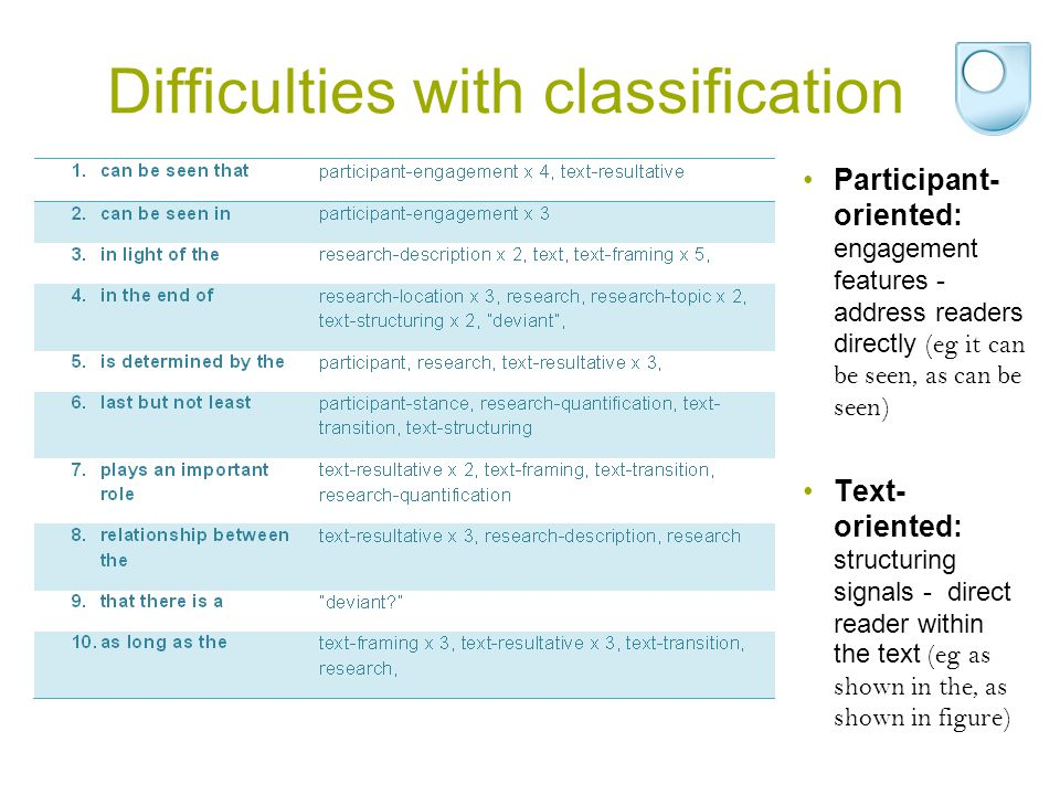Difficulties with classification Participant- oriented: engagement features - address readers directly (eg it can be seen, as can be seen) Text- oriented: structuring signals - direct reader within the text (eg as shown in the, as shown in figure)