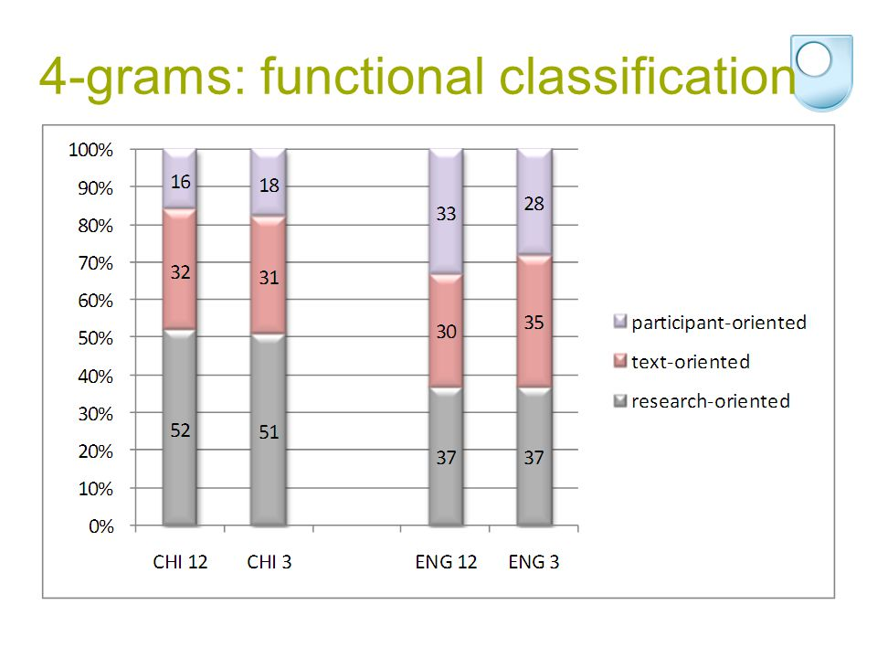 4-grams: functional classification