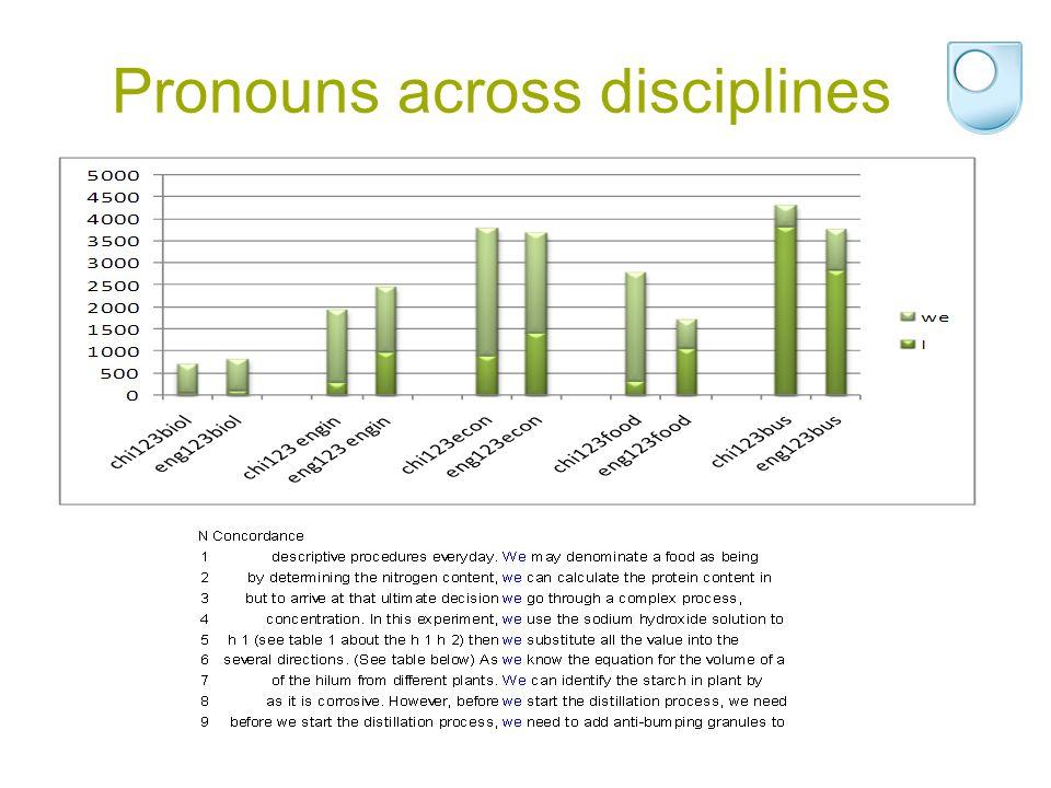 Pronouns across disciplines