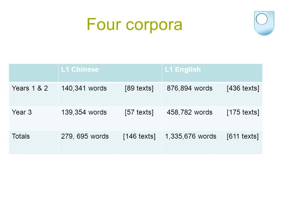 Four corpora L1 ChineseL1 English Years 1 & 2140,341 words [89 texts] 876,894 words [436 texts] Year 3139,354 words [57 texts] 458,782 words [175 text
