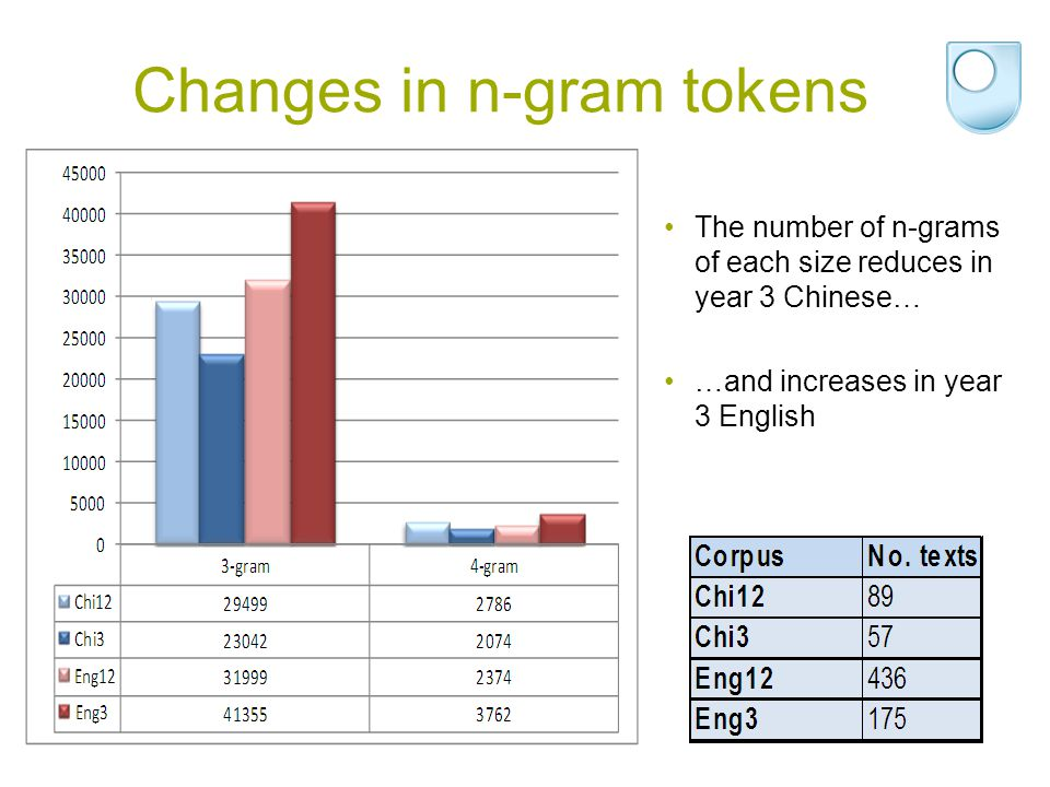 Changes in n-gram tokens The number of n-grams of each size reduces in year 3 Chinese… …and increases in year 3 English