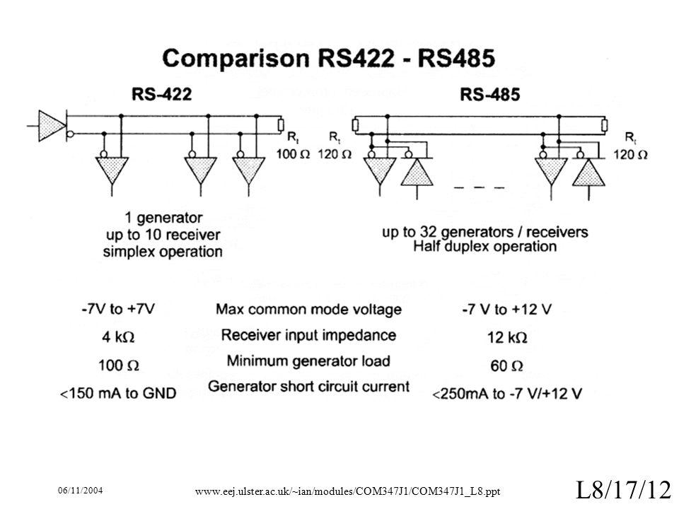 06/11/2004 www.eej.ulster.ac.uk/~ian/modules/COM347J1/COM347J1_L8.ppt L8/17/12