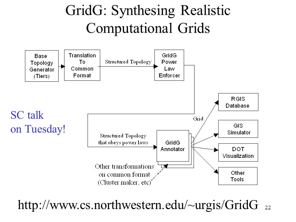 22 GridG: Synthesing Realistic Computational Grids   SC talk on Tuesday!