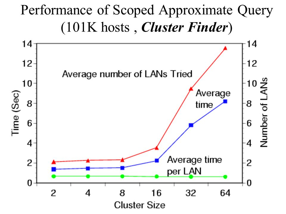 28 Performance of Scoped Approximate Query (101K hosts, Cluster Finder)