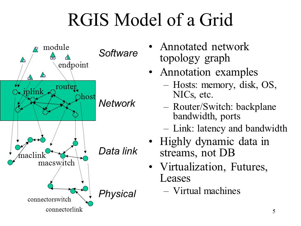 5 RGIS Model of a Grid module endpoint maclink macswitch iplink router host connectorswitch connectorlink Annotated network topology graph Annotation examples –Hosts: memory, disk, OS, NICs, etc.