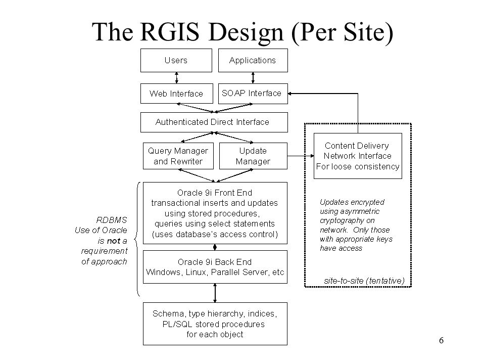 6 The RGIS Design (Per Site)