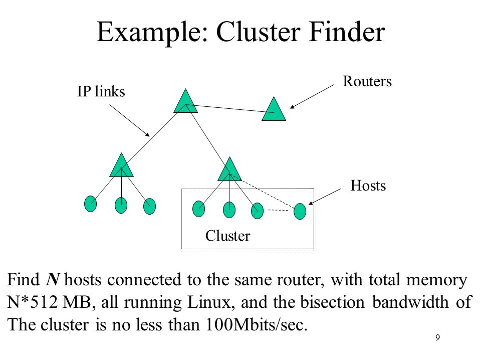 9 Example: Cluster Finder Cluster Routers IP links Hosts Find N hosts connected to the same router, with total memory N*512 MB, all running Linux, and the bisection bandwidth of The cluster is no less than 100Mbits/sec.