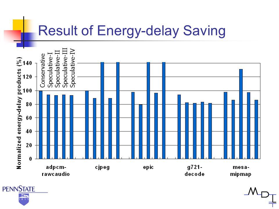 Result of Energy-delay Saving Conservative Speculative-I Speculative-II Speculative-III Speculative-IV