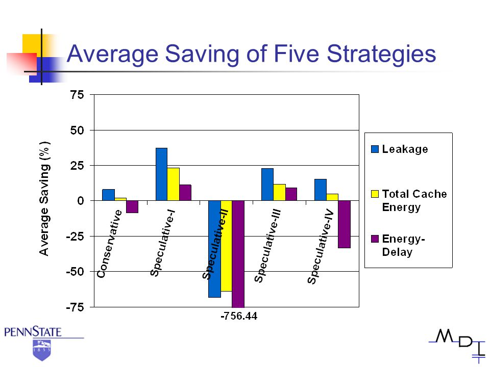 Average Saving of Five Strategies