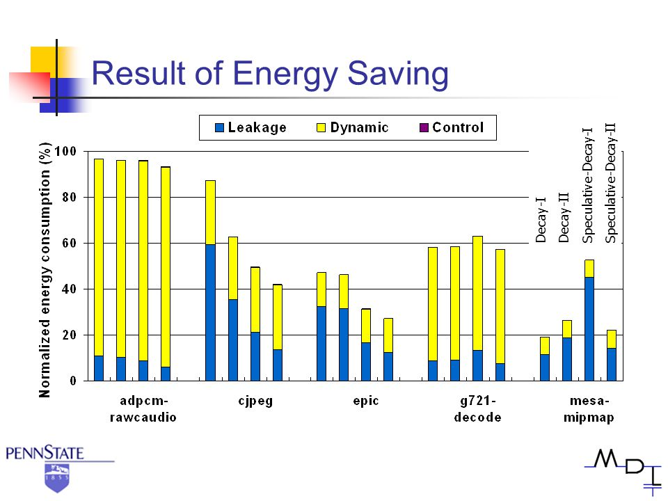 Result of Energy Saving Decay-I Decay-II Speculative-Decay-I Speculative-Decay-II