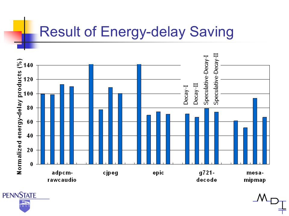 Result of Energy-delay Saving Decay-I Decay-II Speculative-Decay-I Speculative-Decay-II