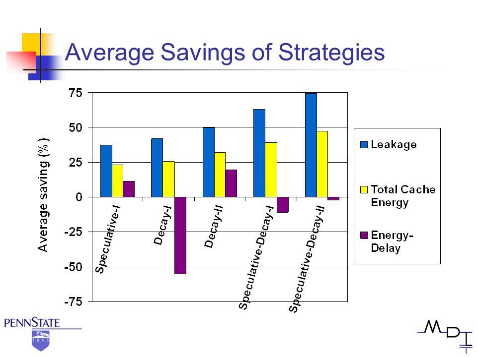 Average Savings of Strategies