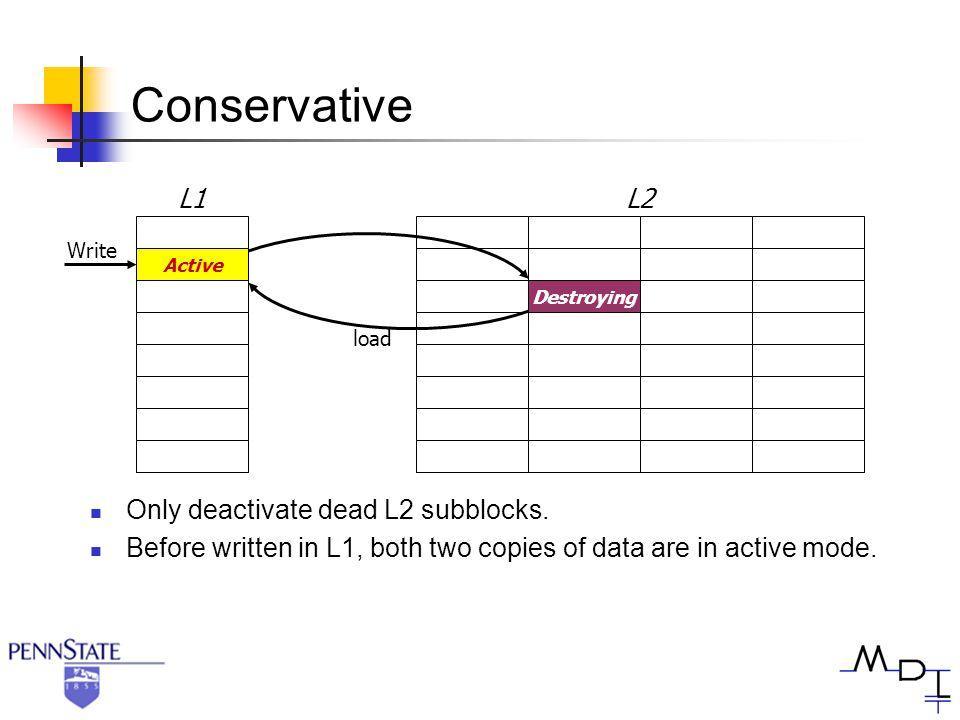 Conservative L1L2 Active Destroying Write load Only deactivate dead L2 subblocks.