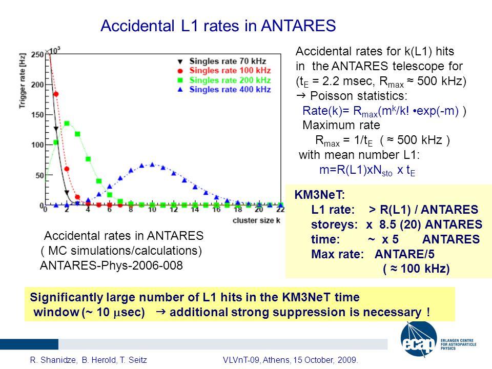 Accidental L1 rates in ANTARES Accidental rates in ANTARES ( MC simulations/calculations) ANTARES-Phys-2006-008 Accidental rates for k(L1) hits in the ANTARES telescope for (t E = 2.2 msec, R max ≈ 500 kHz)  Poisson statistics: Rate(k)= R max (m k /k.