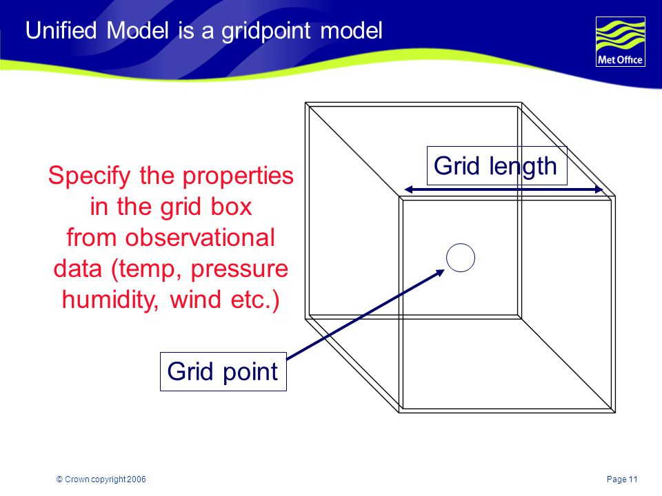 Page 11© Crown copyright 2006 Specify the properties in the grid box from observational data (temp, pressure humidity, wind etc.) Grid length Grid poi